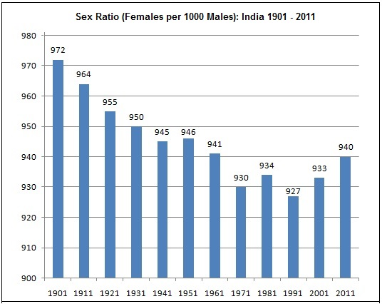 sex_ratio_india